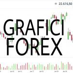 Grafici Forex