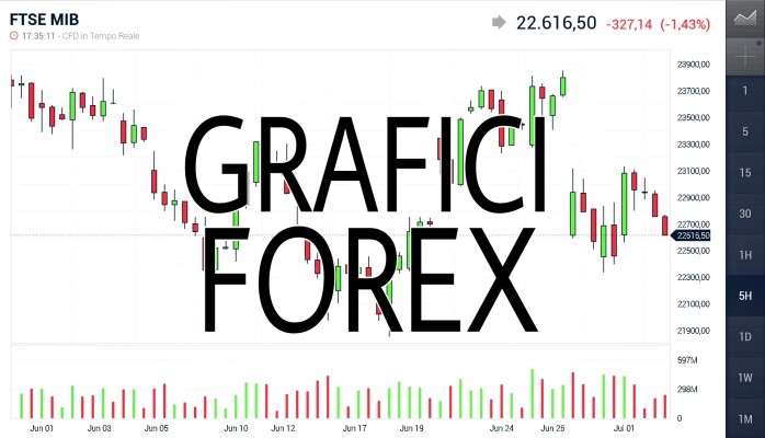Grafici forex gratis